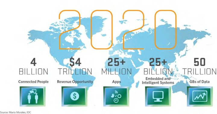 internet-of-things-adoption-prediction