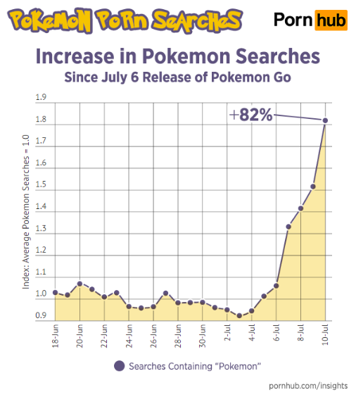 2016-07-12 13_31_13-Pokémon Pornhub searches increased 136 percent since 'Pokémon Go' launched